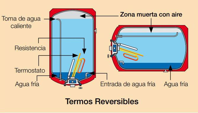 termo reversible