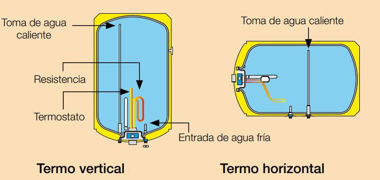termo horizontal y vertical