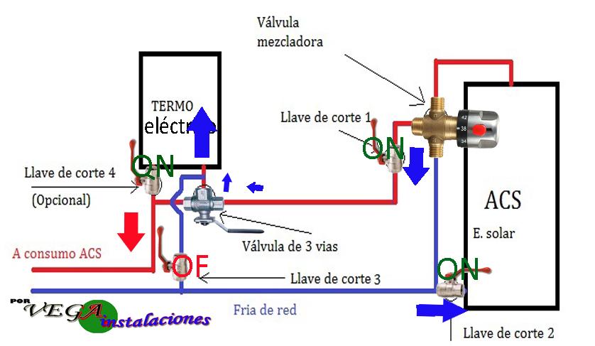 El agua sale del sistema solar y entra en el calentador eléctrico y de allí sale a los puntos de consumo.