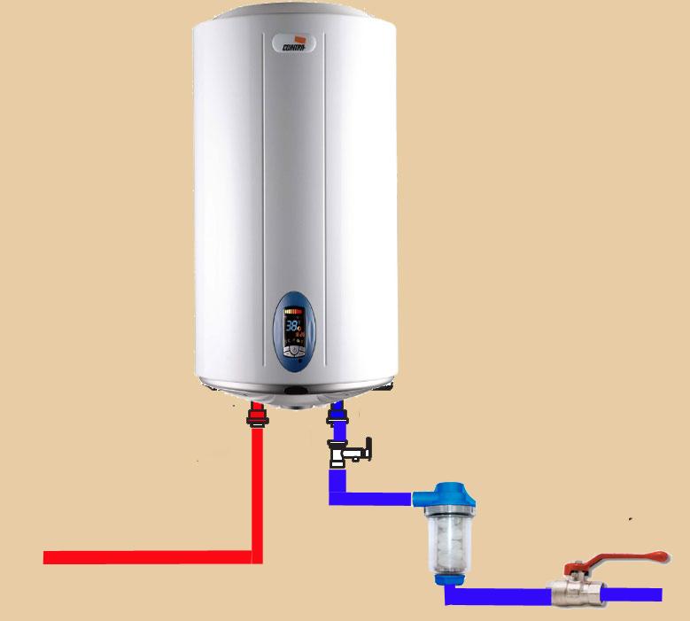Filtro antical para termos eléctricos