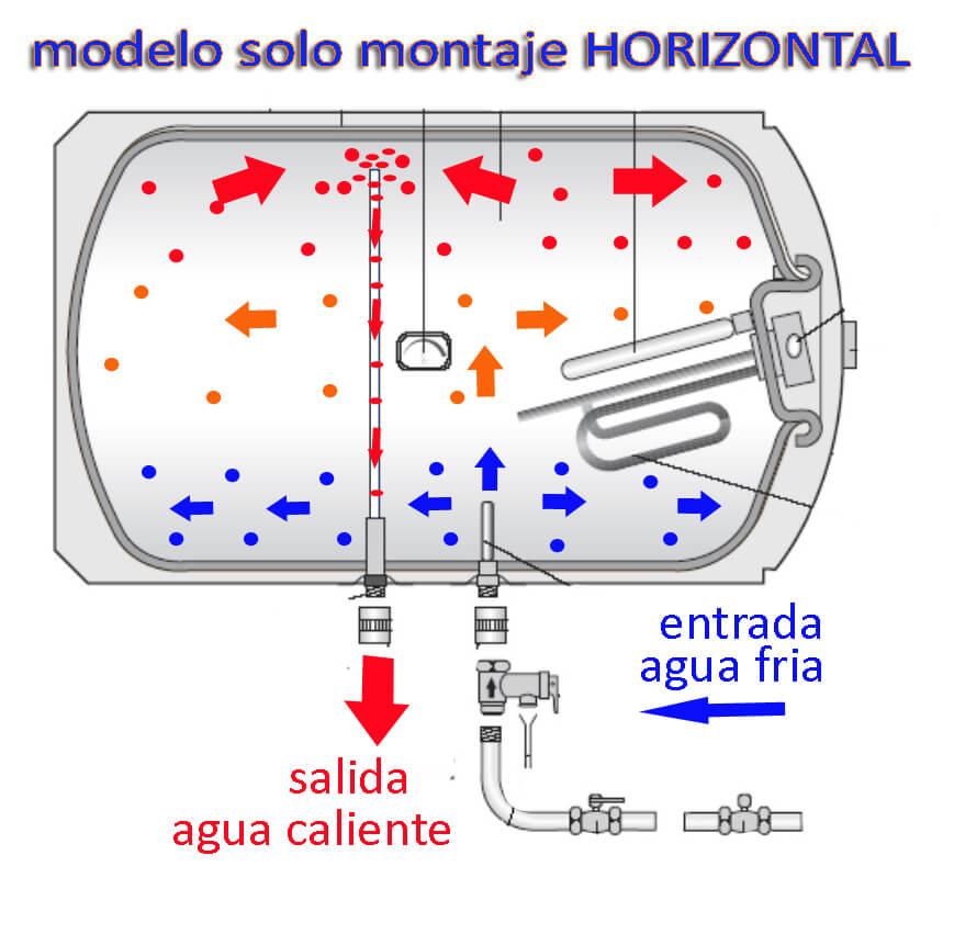 termos electricos horizontales