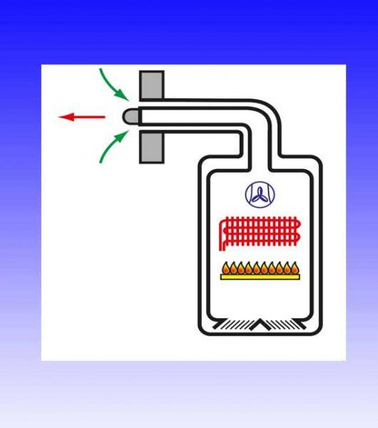 calentador de agua estanco